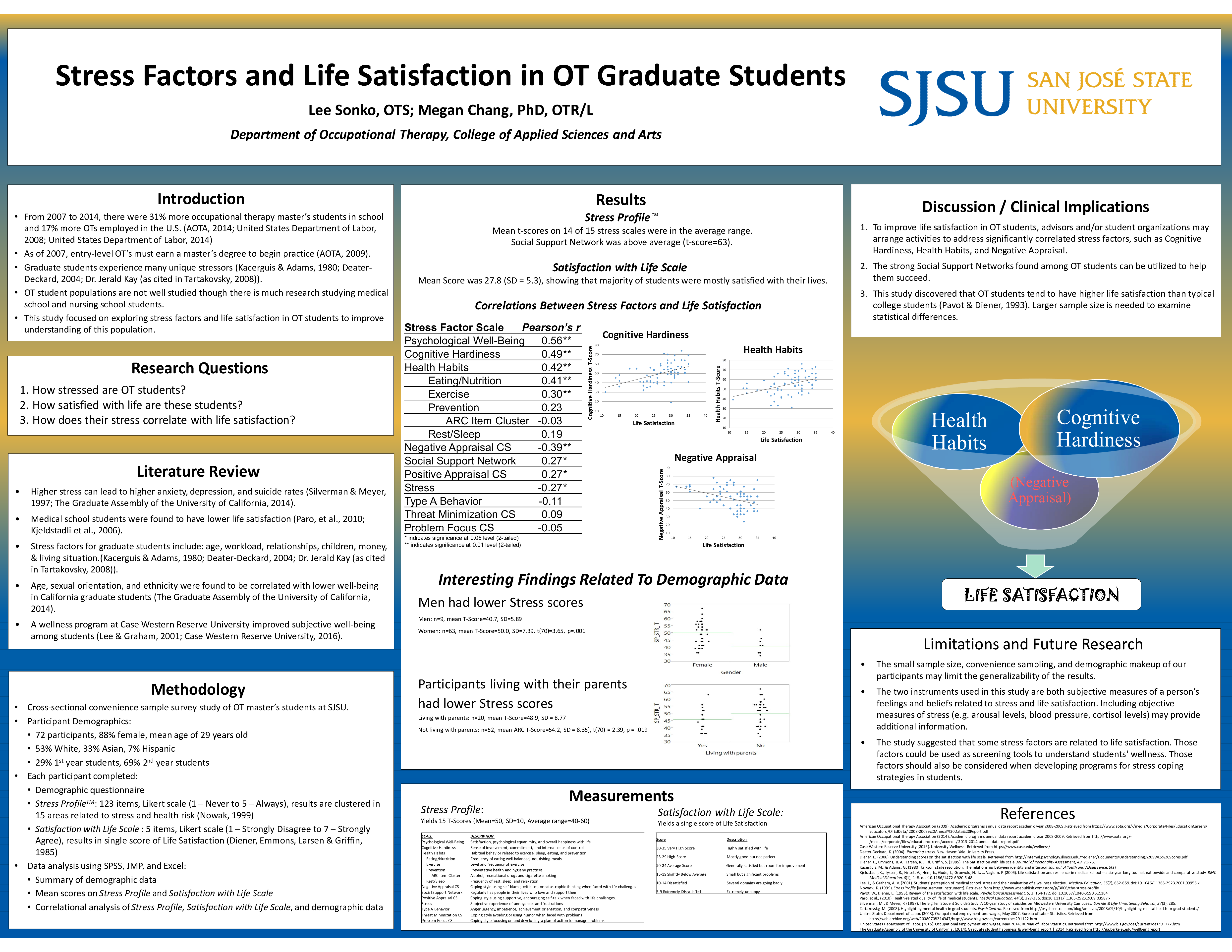 measuring student satisfaction with their studies